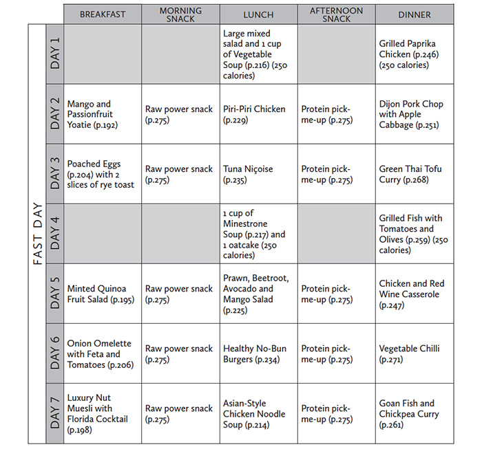 The 5 2 Fasting Diet A Food Plan For Every Day Of The Week Nourishbooks